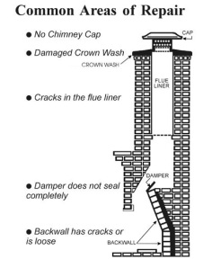 Chimney Diagram